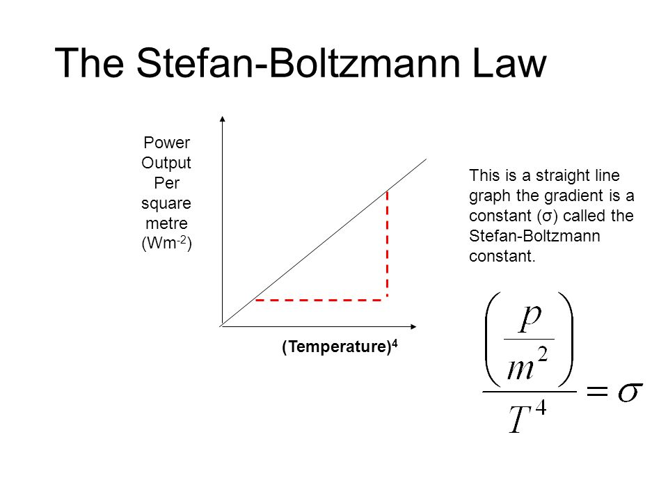 The Stefan-Boltzmann Law Power Output Per square metre (Wm -2 ) (Temperature) 4 This is a straight line graph the gradient is a constant (σ) called the Stefan-Boltzmann constant.