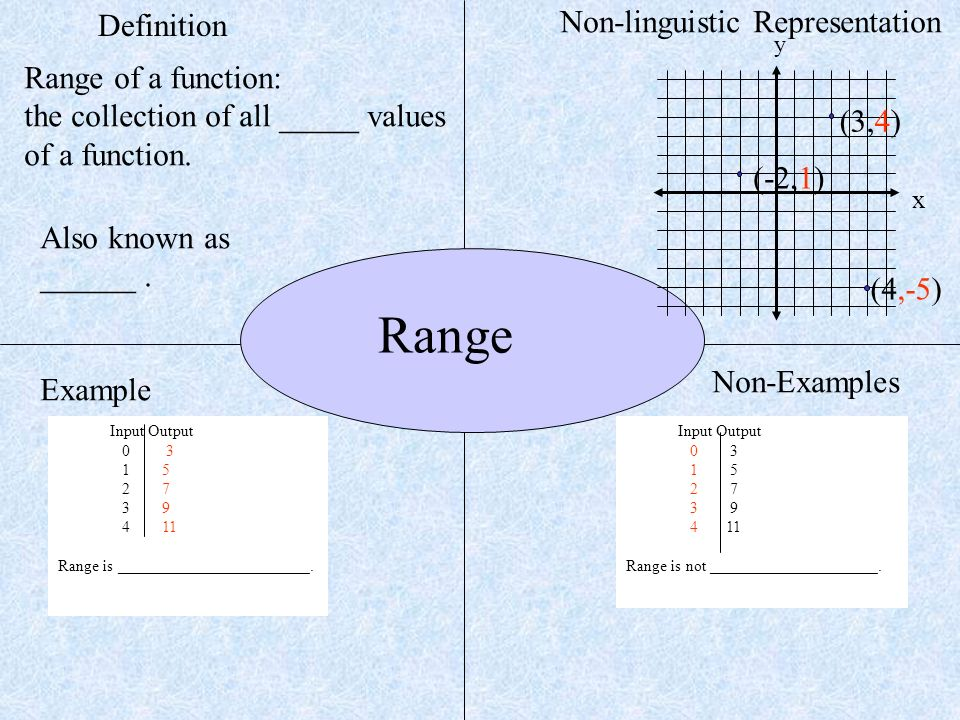 Objective Students Will Identify The Domain And Range Of Ordered