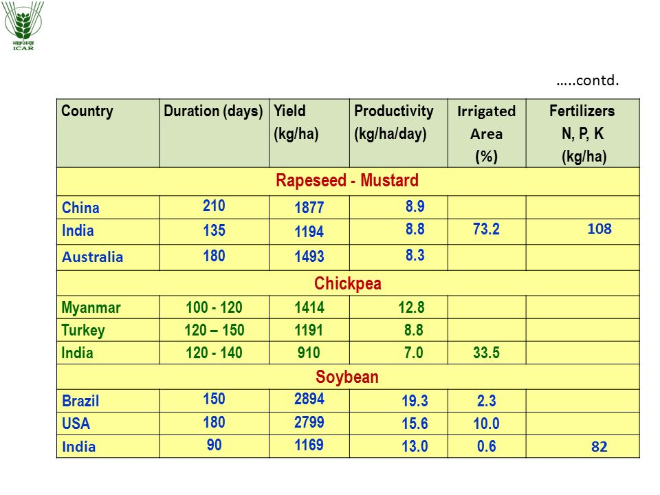 Crop productivity in major crops in India vis-a-vis other