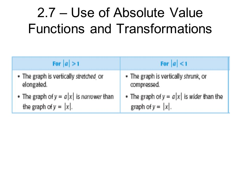 2.7 – Use of Absolute Value Functions and Transformations
