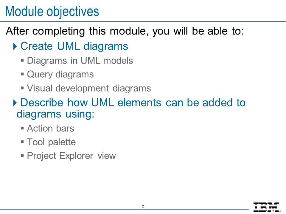 slide_2 ibm software group © 2007 ibm corporation module 3 creating uml