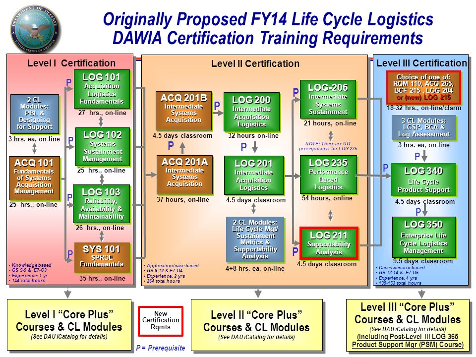 Proposed Life Cycle Logistics Certification Training Requirements