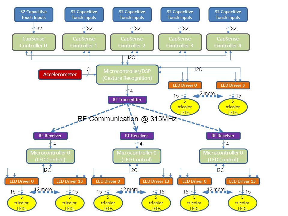 Capsense Controllers X6 Microcontroller/ DSP (Gesture Recognition