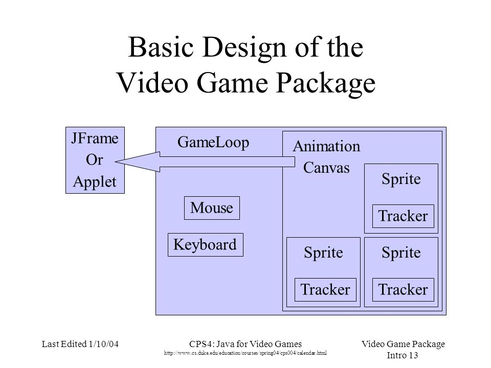 Video Game Package Intro 1 Last Edited 1/10/04CPS4: Java for Video Games Introduction. - ppt download - 웹