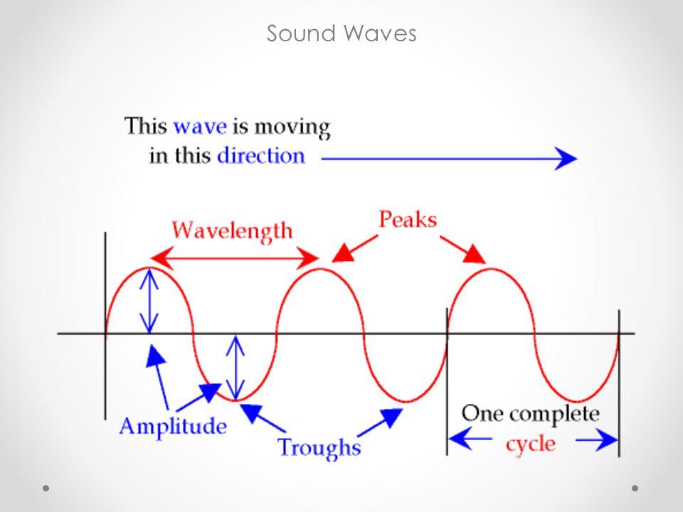 Generating Sound Waves With C Wave Oscillators