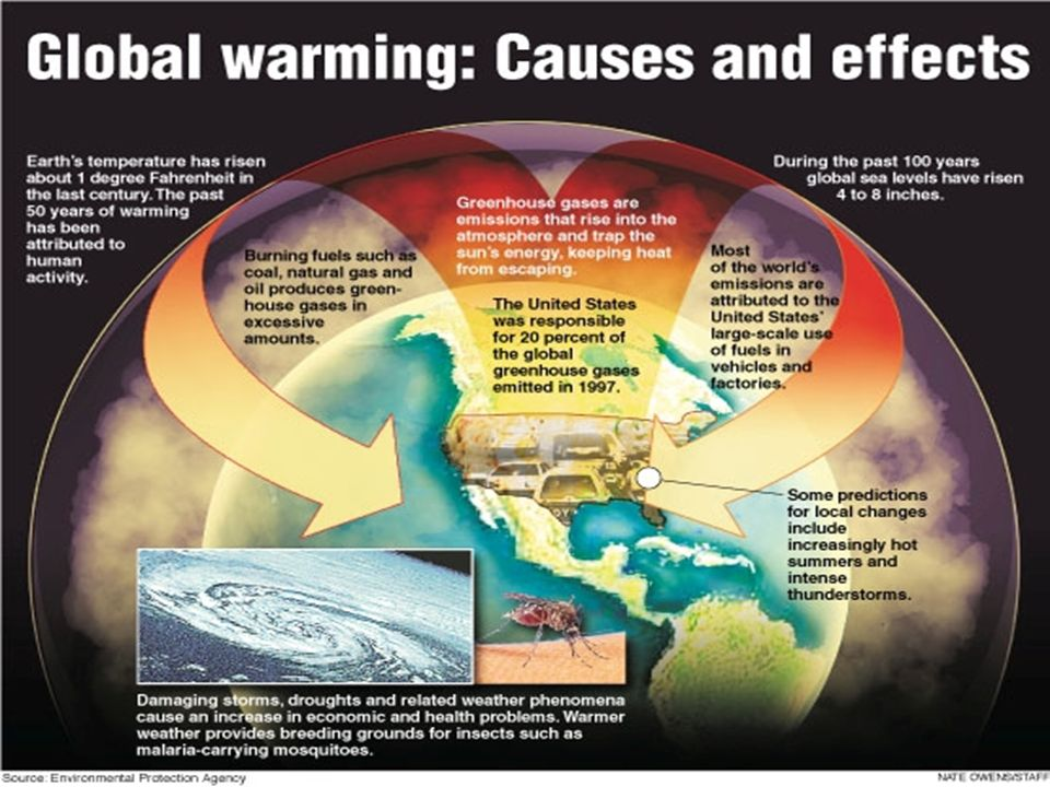 Global Warming Cause And Effect Diagram - Wiring Diagrams Click on diagram for body, diagram for generators, diagram for transformer, diagram for fuel, diagram for inverter, diagram for electricity, diagram for solenoid, diagram for building, diagram for design, diagram for alternator, diagram for insulation, diagram for power supply, diagram for batteries, diagram for networking, diagram for plumbing, diagram for hvac, diagram for brakes, diagram for kitchen, diagram for relay, diagram for electric imp,