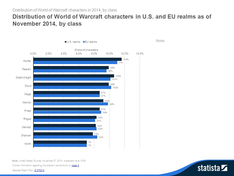 Distribution of World of Warcraft characters in U S  and EU