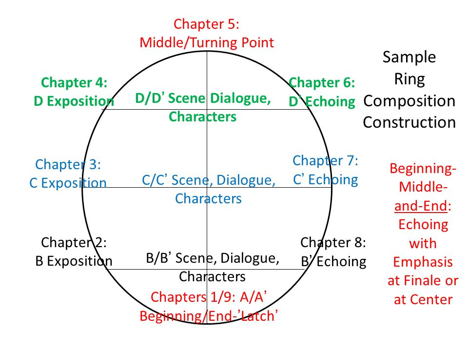 Ring Position Diagram Wiring Advancerh3mkosdfbellindustryde: Wiring Diagram Characters At Gmaili.net