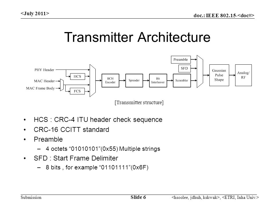 doc.: IEEE Submission Transmitter Architecture HCS : CRC-4 ITU header check sequence CRC-16 CCITT standard Preamble –4 octets (0x55) Multiple strings SFD : Start Frame Delimiter –8 bits, for example (0x6F) [Transmitter structure] Slide 6,