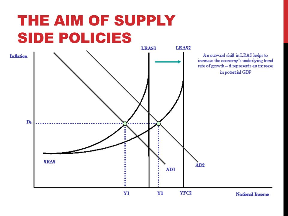 Supply Side Policies Yousif Al Zarouni What Are Supply Side