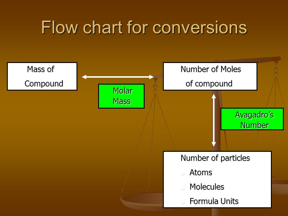 Chapter 10 The Mole Objectives Explain How A Mole Is Used To