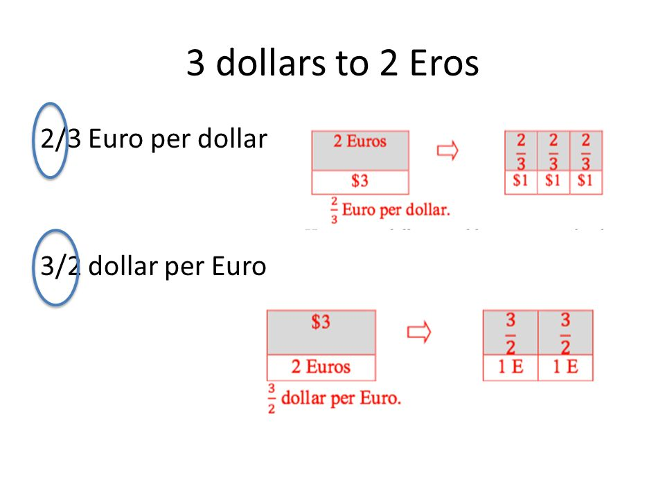 3 Dollars To 2 Eros Euro Per Dollar