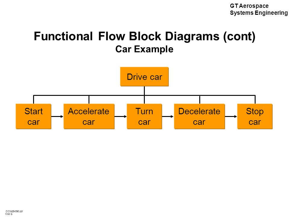 systems engineering functional flow block diagram wiring diagrams Business Process Flow Chart Diagram systems engineering functional flow block diagram wiring diagram systems engineering flowchart systems engineering functional flow block