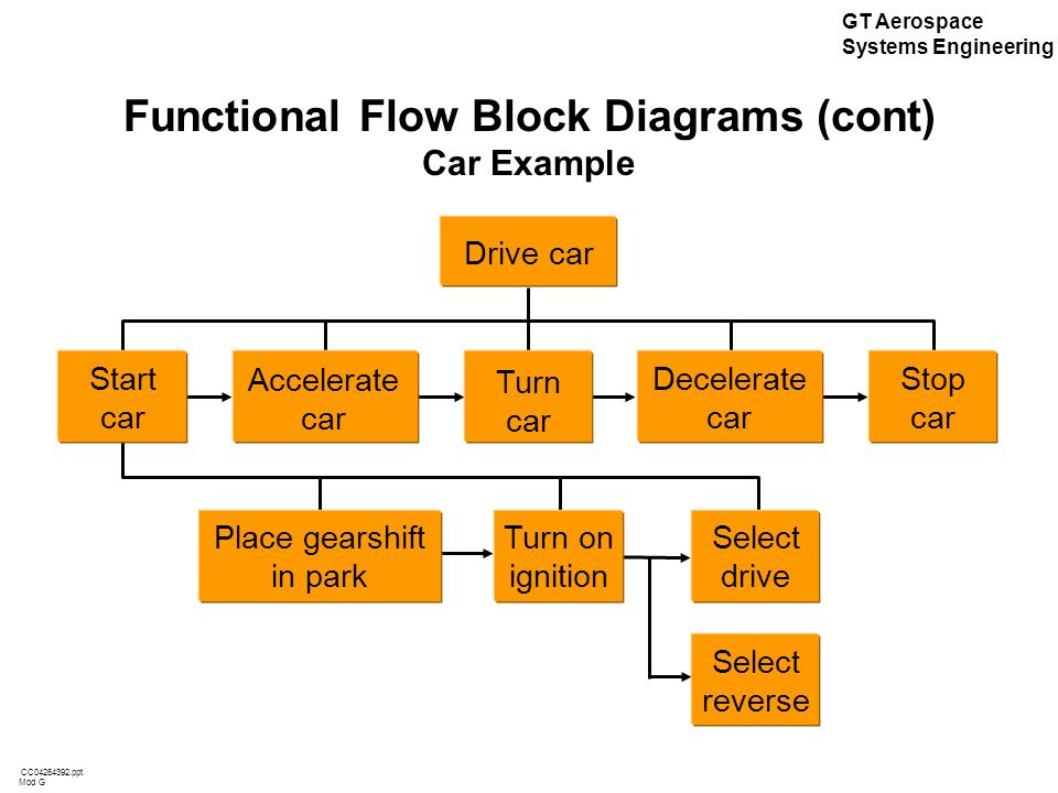 systems engineering functional flow block diagram simple schematic Business Process Flow Chart Diagram mod g gt aerospace systems engineering cc ppt aerospace systems engineering process flow diagram systems engineering functional flow block diagram