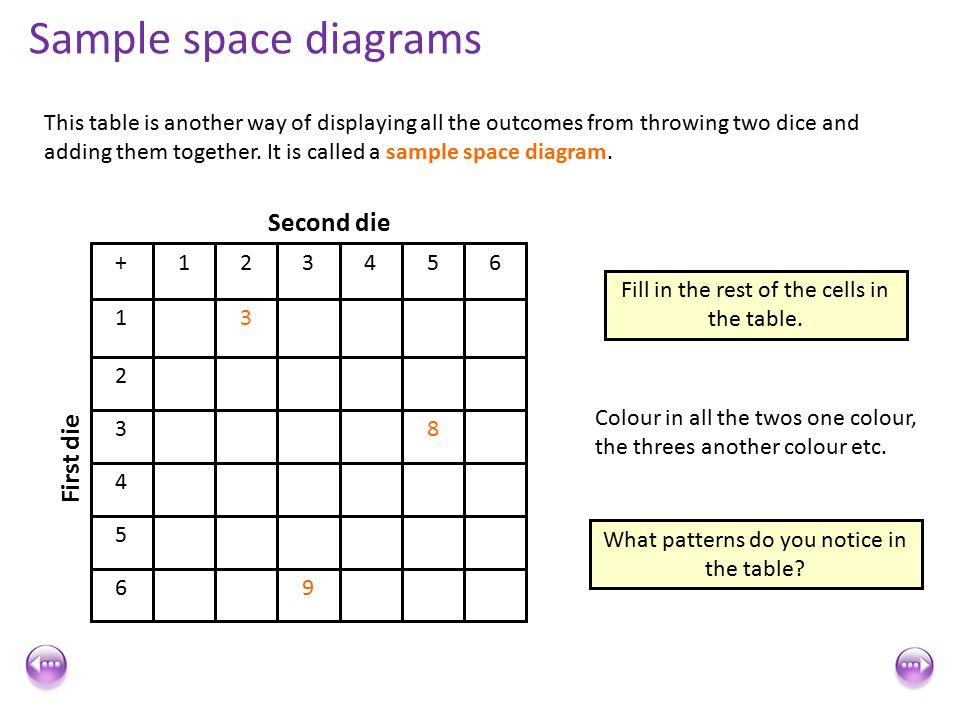 Combined Events Sample Space Diagrams Second Die First Die Sample