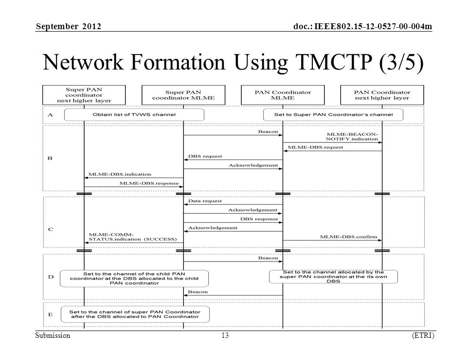 September 2012 doc.: IEEE m Submission 13 (ETRI) Network Formation Using TMCTP (3/5)