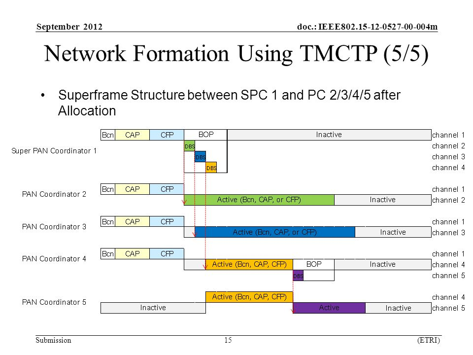 September 2012 doc.: IEEE m Submission 15 (ETRI) Network Formation Using TMCTP (5/5) Superframe Structure between SPC 1 and PC 2/3/4/5 after Allocation