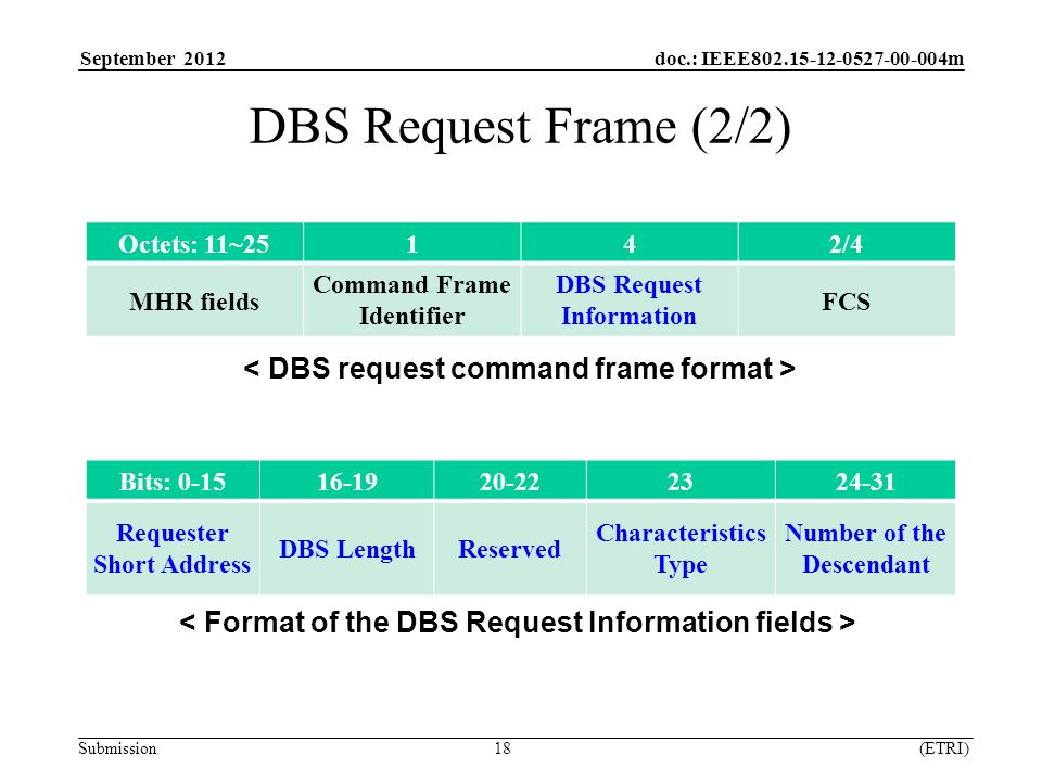 September 2012 doc.: IEEE m Submission 18 (ETRI) DBS Request Frame (2/2) Octets: 11~25142/4 MHR fields Command Frame Identifier DBS Request Information FCS Bits: Requester Short Address DBS LengthReserved Characteristics Type Number of the Descendant