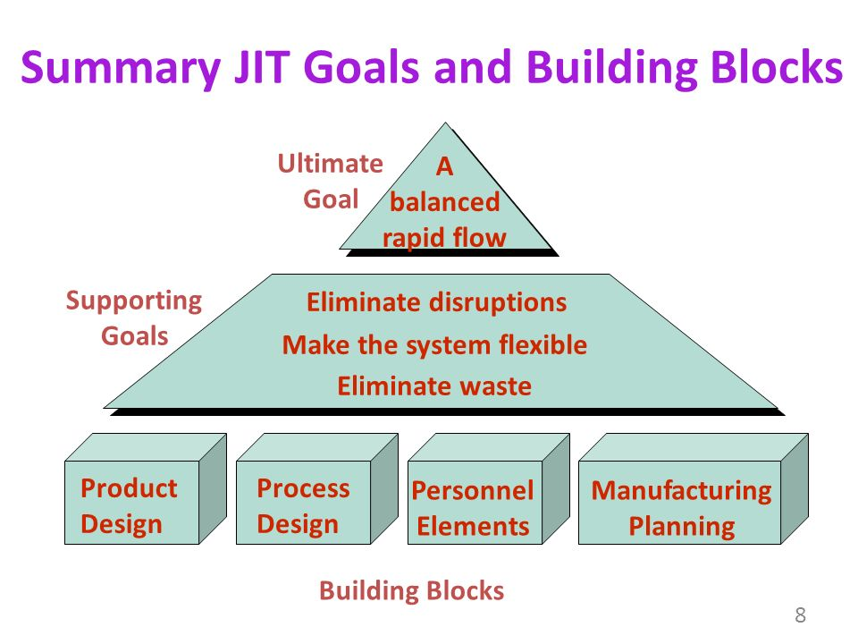 the ultimate goal of jit The ultimate goal of jit is a 'balanced' nomenclature manufacturing system, which is one that achieves a smooth rapid flow of materials through the system.