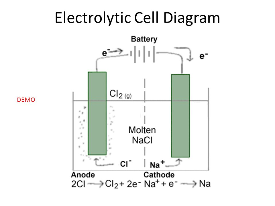 biohydrogen production using microbial electrolysis cell Microbial electrolysis cell • fundamental understanding are needed to characterize effective parameters individually and integrally to improve process yield in energy and product.