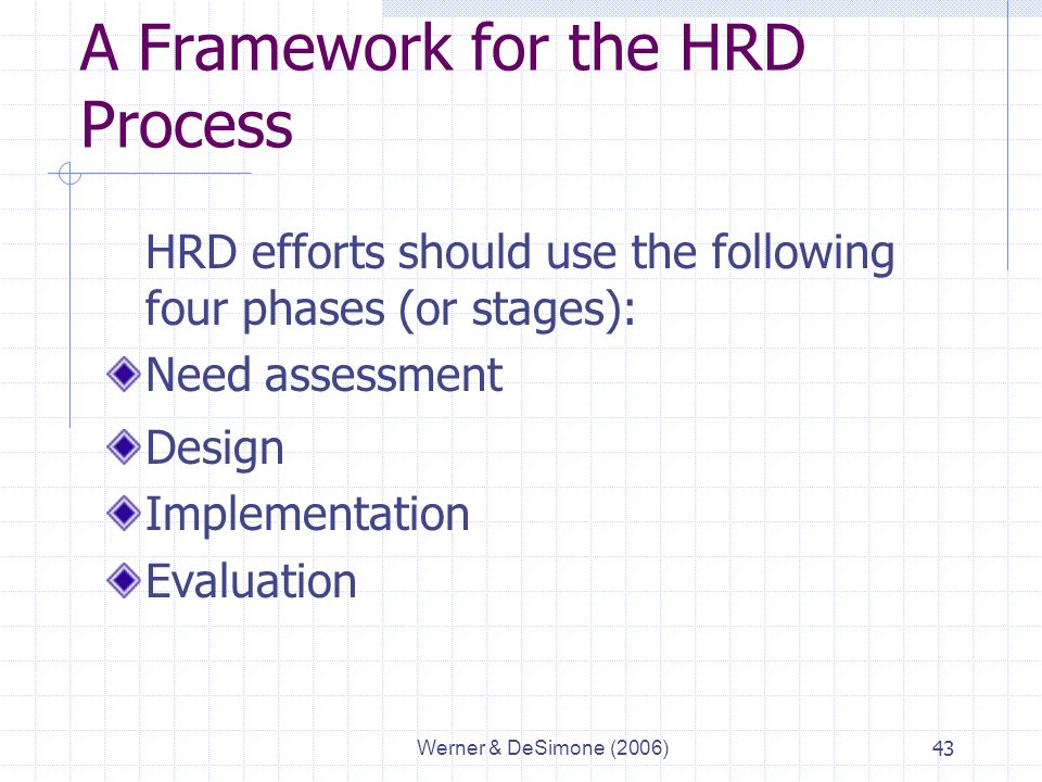Werner & DeSimone (2006)43 A Framework for the HRD Process HRD efforts should use the following four phases (or stages): Need assessment Design Implementation Evaluation