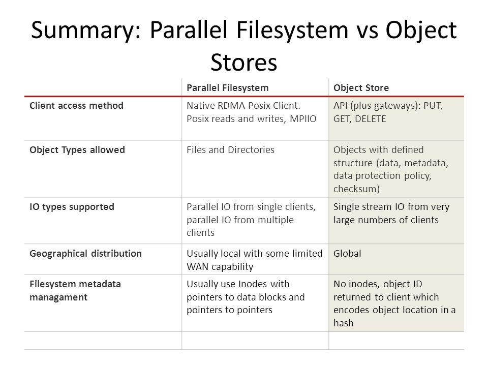 Data Evolution: 101  Parallel Filesystem vs Object Stores Amazon S3