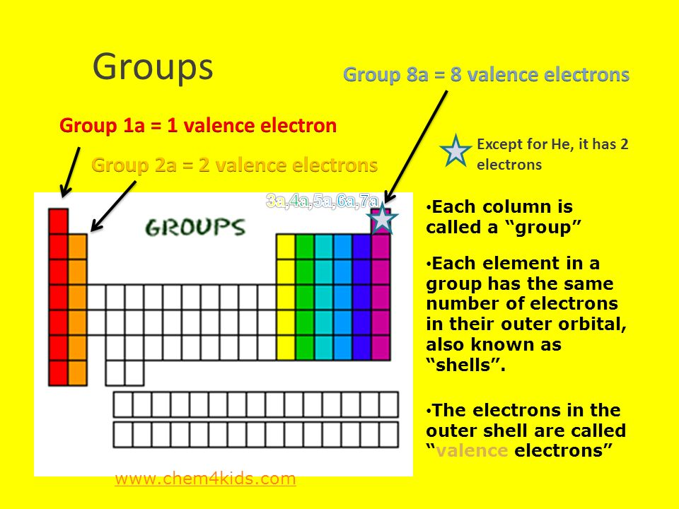 Periodic table reviewperiodic table review the periodic table is a 4 groups urtaz Image collections