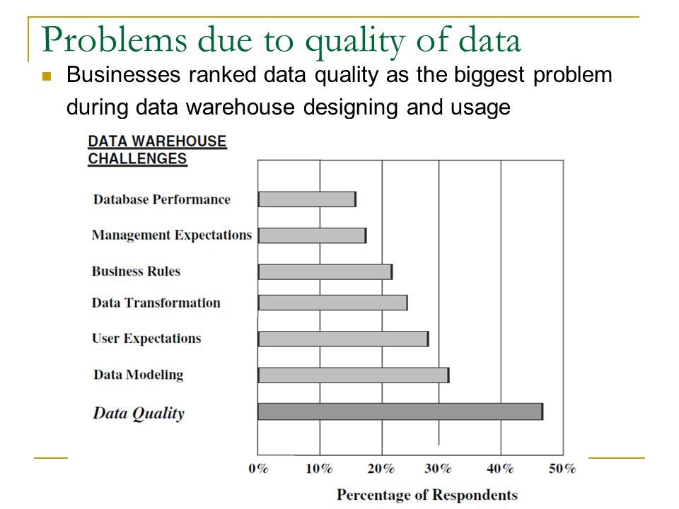 Problems due to quality of data Businesses ranked data quality as the biggest problem during data warehouse designing and usage