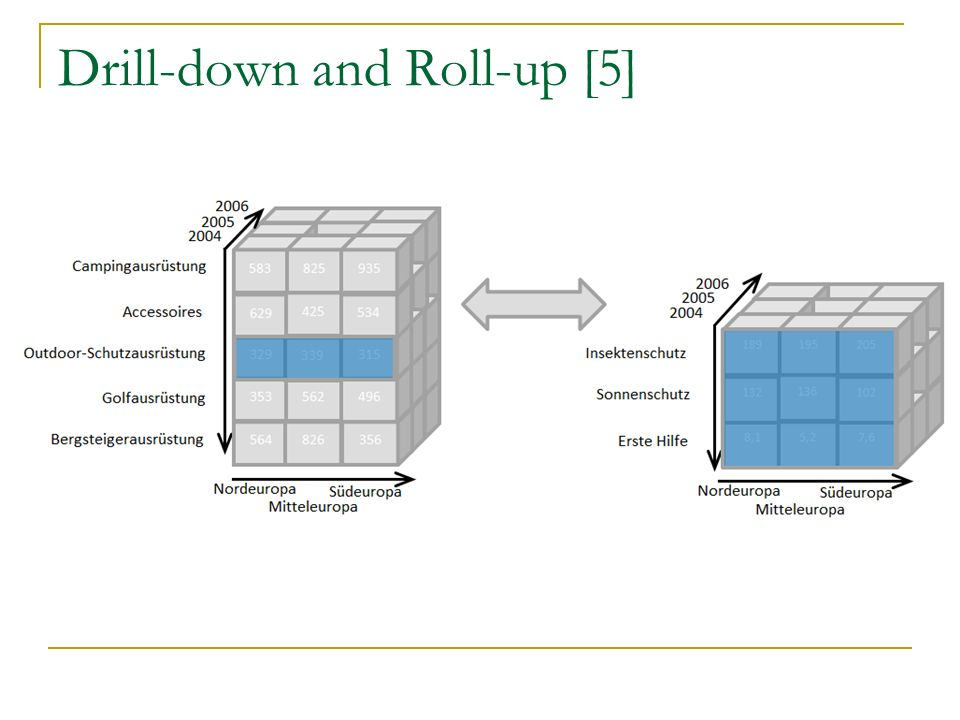 Drill-down and Roll-up [5]