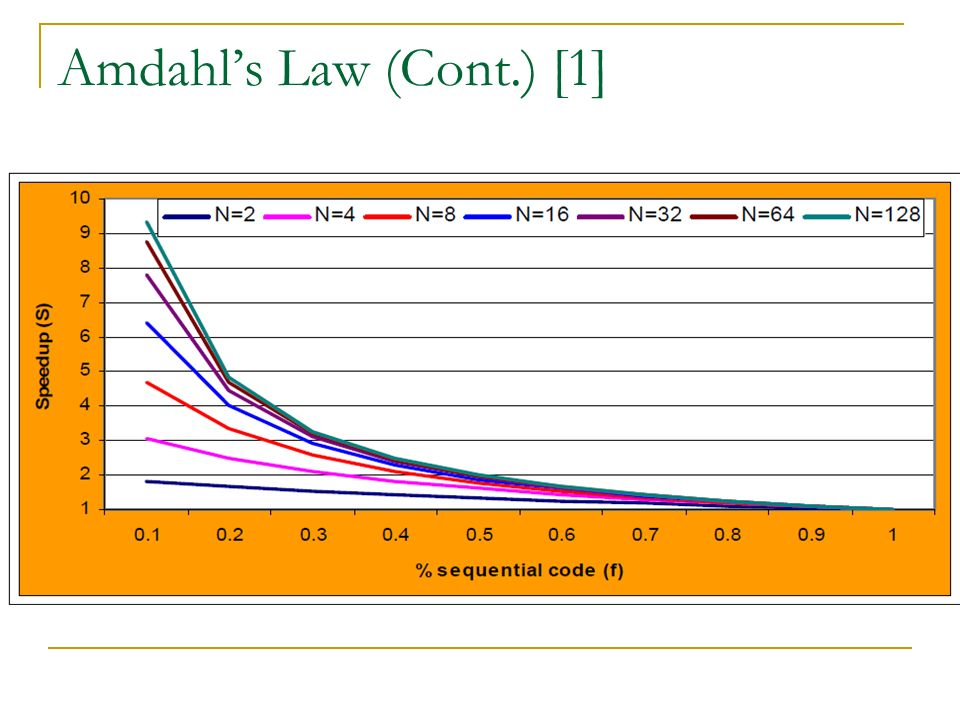 Amdahl's Law (Cont.) [1]