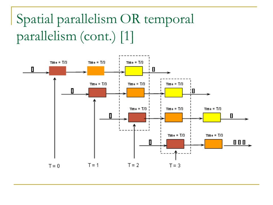 Spatial parallelism OR temporal parallelism (cont.) [1]