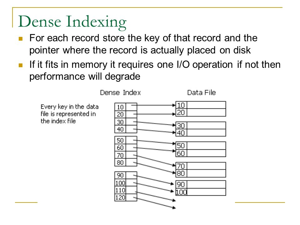 Dense Indexing For each record store the key of that record and the pointer where the record is actually placed on disk If it fits in memory it requires one I/O operation if not then performance will degrade