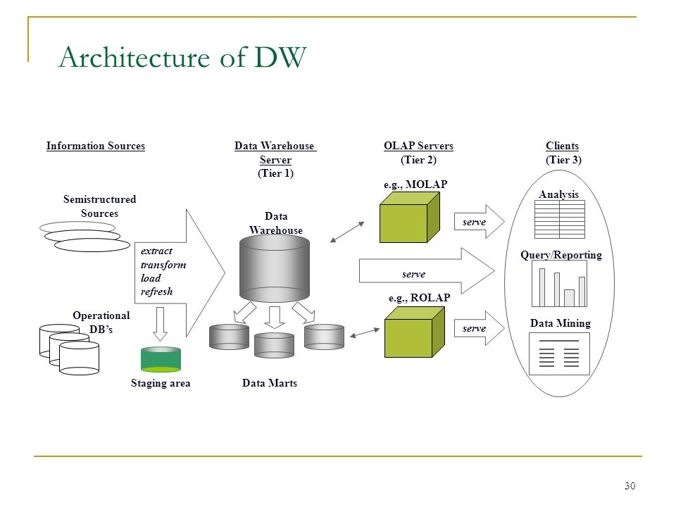 30 Architecture of DW Information SourcesData Warehouse Server (Tier 1) OLAP Servers (Tier 2) Clients (Tier 3) Operational DB's Semistructured Sources extract transform load refresh Data Marts Data Warehouse e.g., MOLAP e.g., ROLAP serve Analysis Query/Reporting Data Mining serve Staging area
