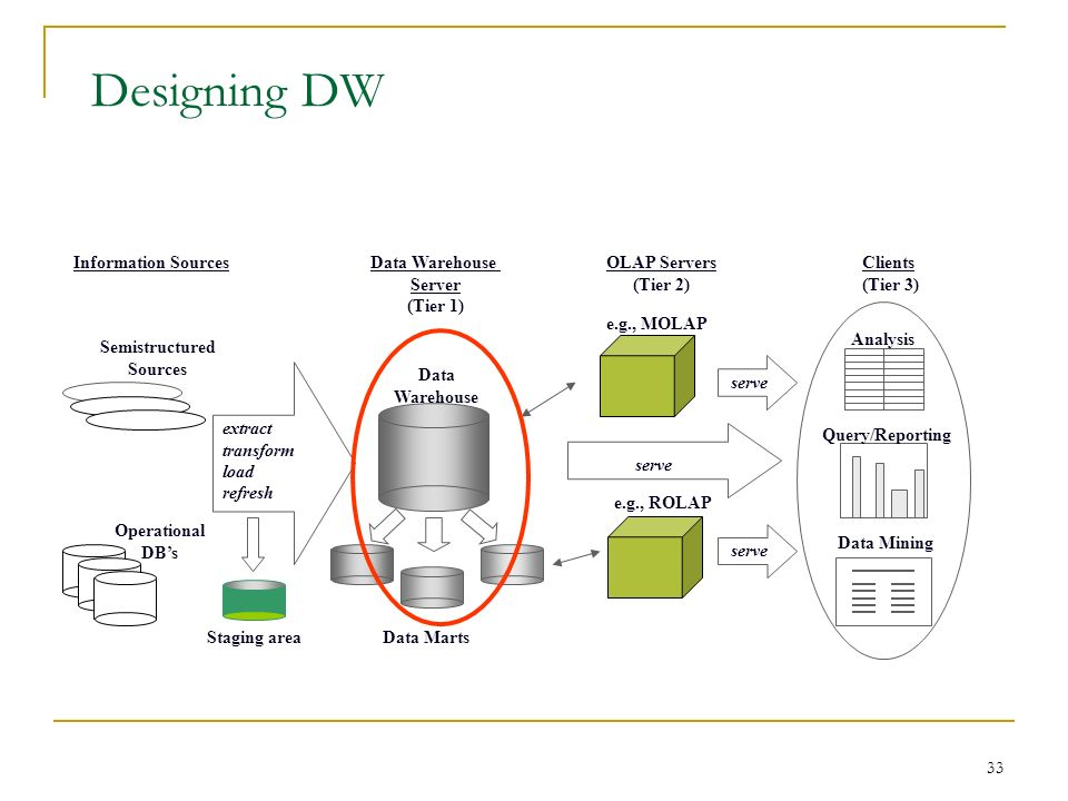 33 Designing DW Information SourcesData Warehouse Server (Tier 1) OLAP Servers (Tier 2) Clients (Tier 3) Operational DB's Semistructured Sources extract transform load refresh Data Marts Data Warehouse e.g., MOLAP e.g., ROLAP serve Analysis Query/Reporting Data Mining serve Staging area
