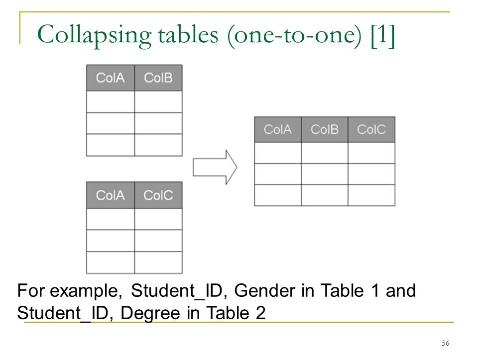 Collapsing tables (one-to-one) [1] 56 For example, Student_ID, Gender in Table 1 and Student_ID, Degree in Table 2