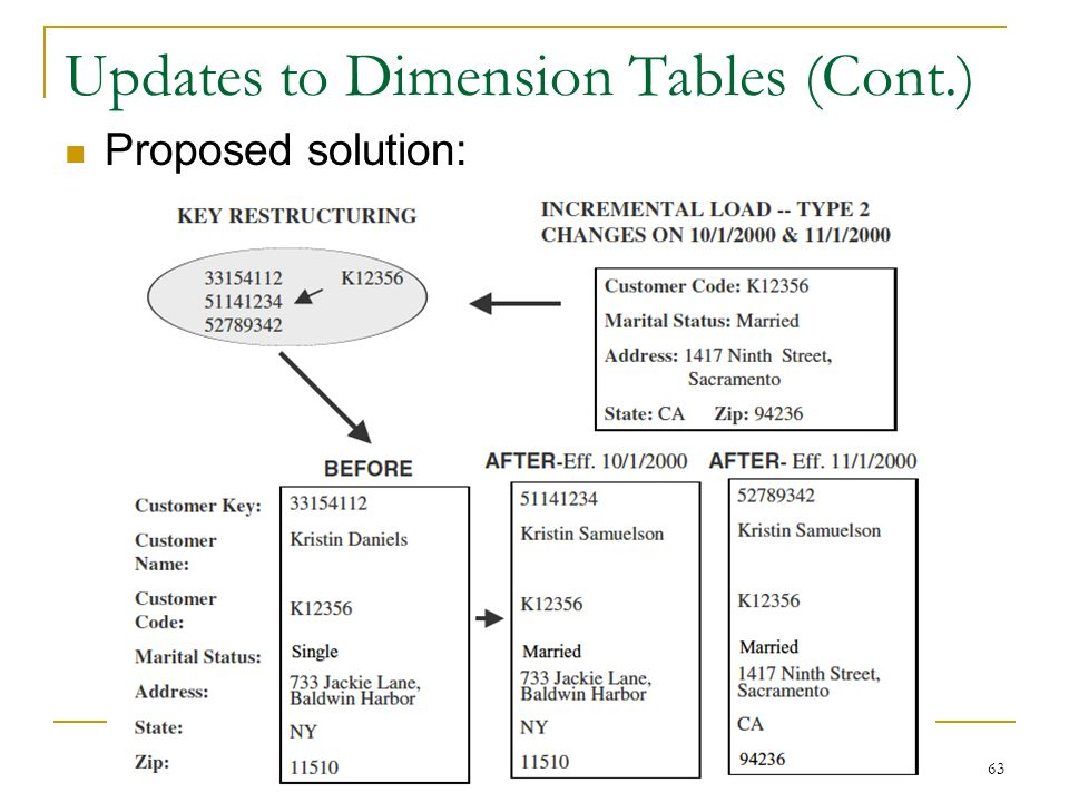 Updates to Dimension Tables (Cont.) Proposed solution: 63