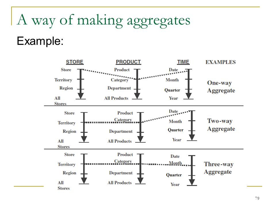 A way of making aggregates Example: 79