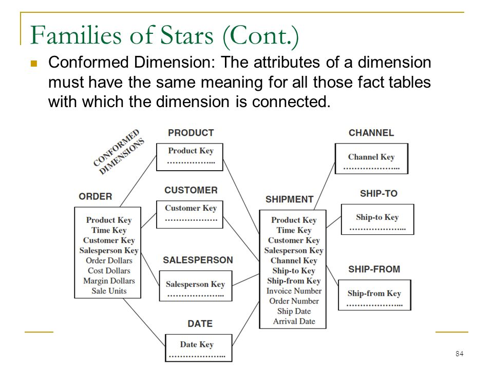 Families of Stars (Cont.) Conformed Dimension: The attributes of a dimension must have the same meaning for all those fact tables with which the dimension is connected.