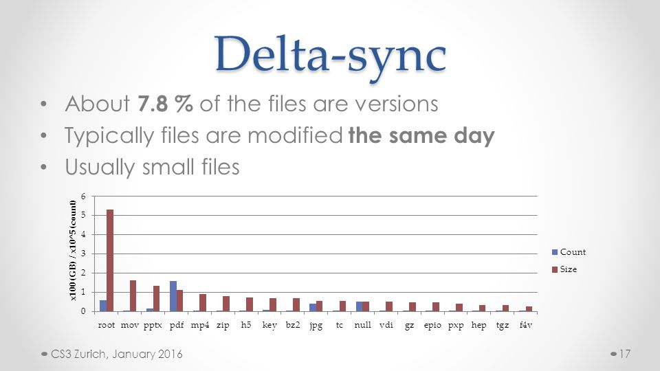A study of delta sync and other optimisations in HTTP/WebDav