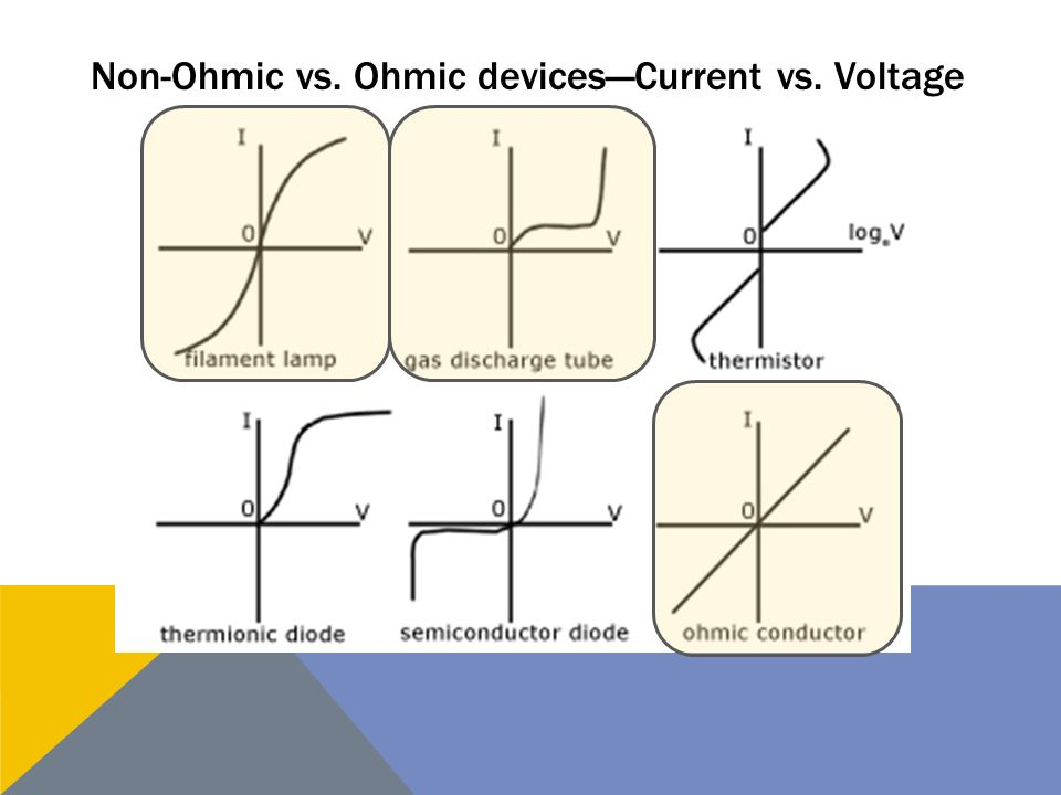 Examples of non ohmic devices.
