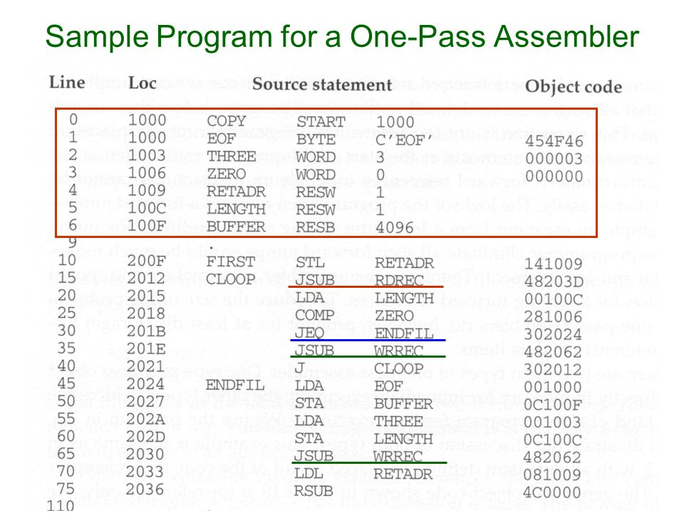 Assembler Design Options One Pass And Multi Pass Assemblers Ppt Download