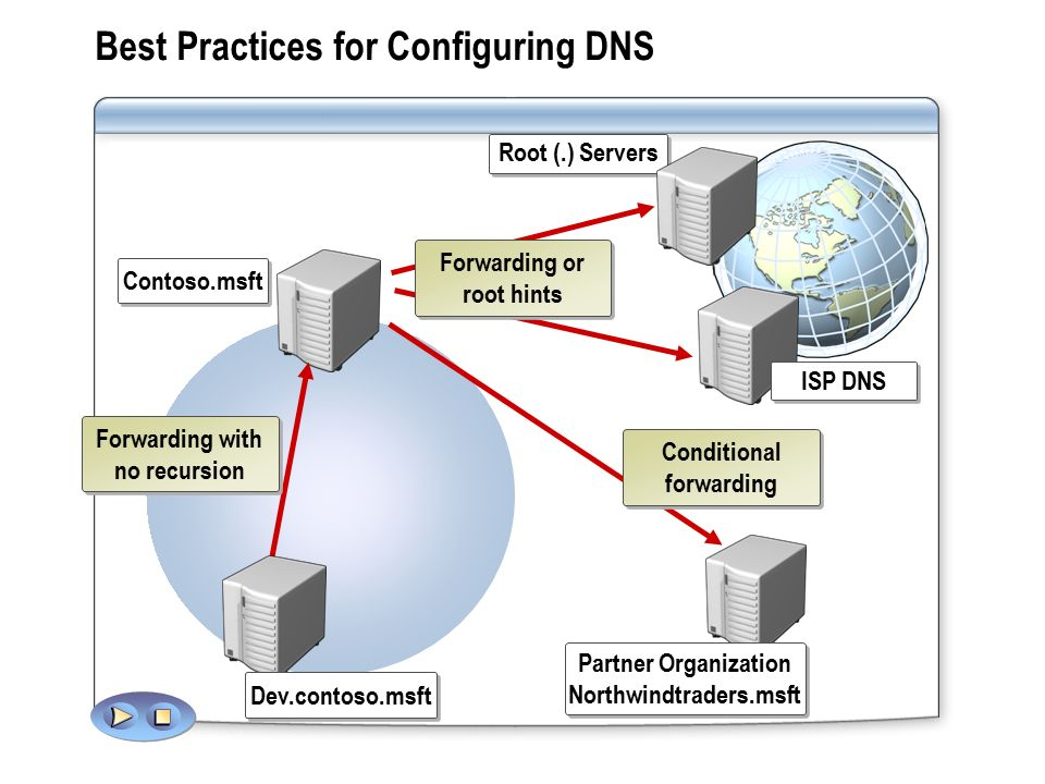 Domain Name System  2 Introduction  In a distributed system, names