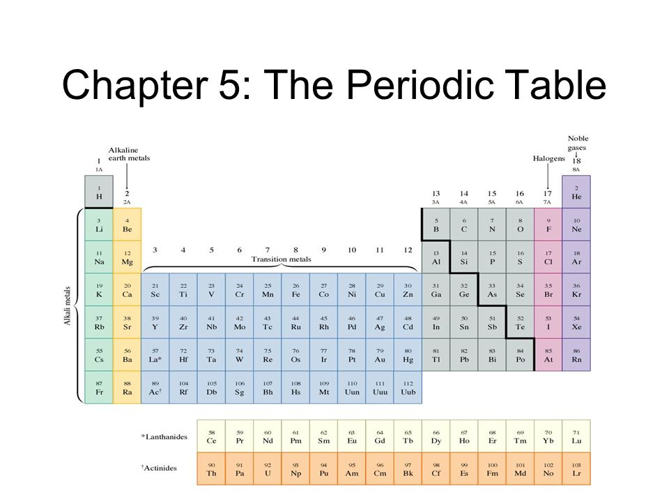 Chapter 5 the periodic table history of the periodic table dmitri 1 chapter 5 the periodic table urtaz Images