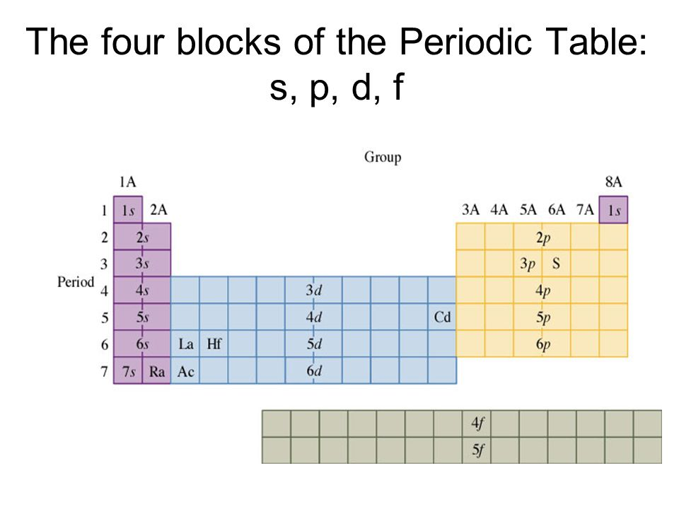 Chapter 5 the periodic table history of the periodic table dmitri 6 the four blocks of the periodic table s p d f urtaz Image collections
