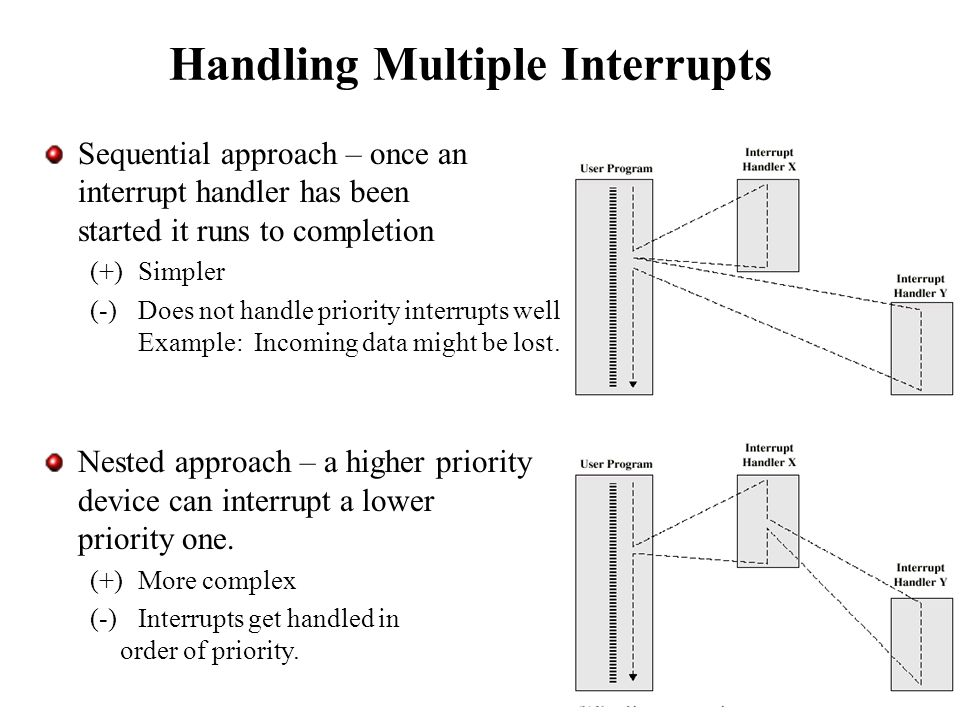 Explanation Interrupts System Interconnections Interrupts A Computer System Must Provide A Method For Allowing Mechanisms To Interrupt The Normal Processing Ppt Download