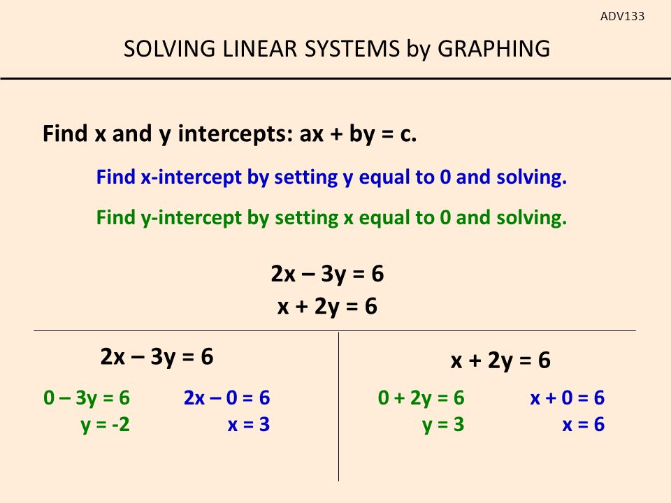 Solving Linear Systems By Graphing Adv133 Put In Slope Intercept