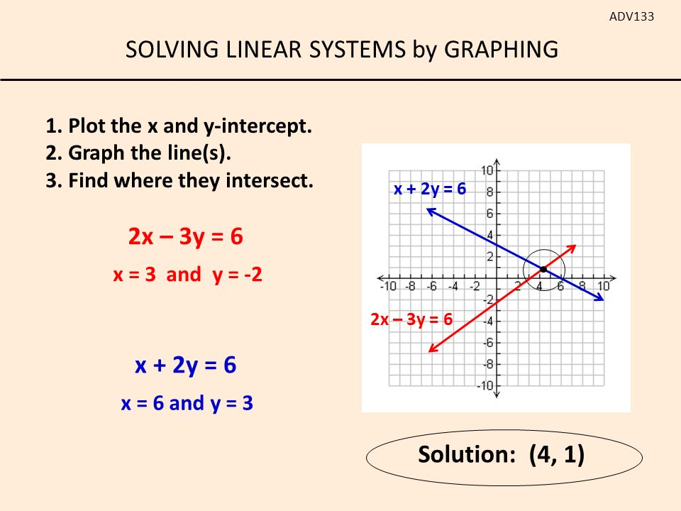 slope intercept form 2x+3y=6  SOLVING LINEAR SYSTEMS by GRAPHING ADV13 Put in slope ...