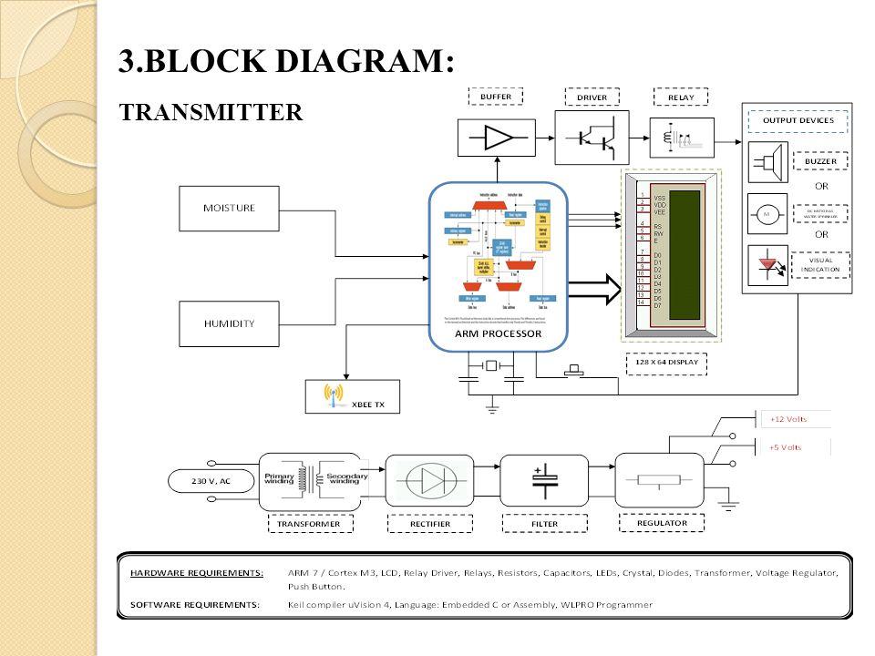 Amazing Contents 1 Abstract 2 Objective 3 Block Diagram 4 Methodology 5 Wiring Digital Resources Honesemecshebarightsorg