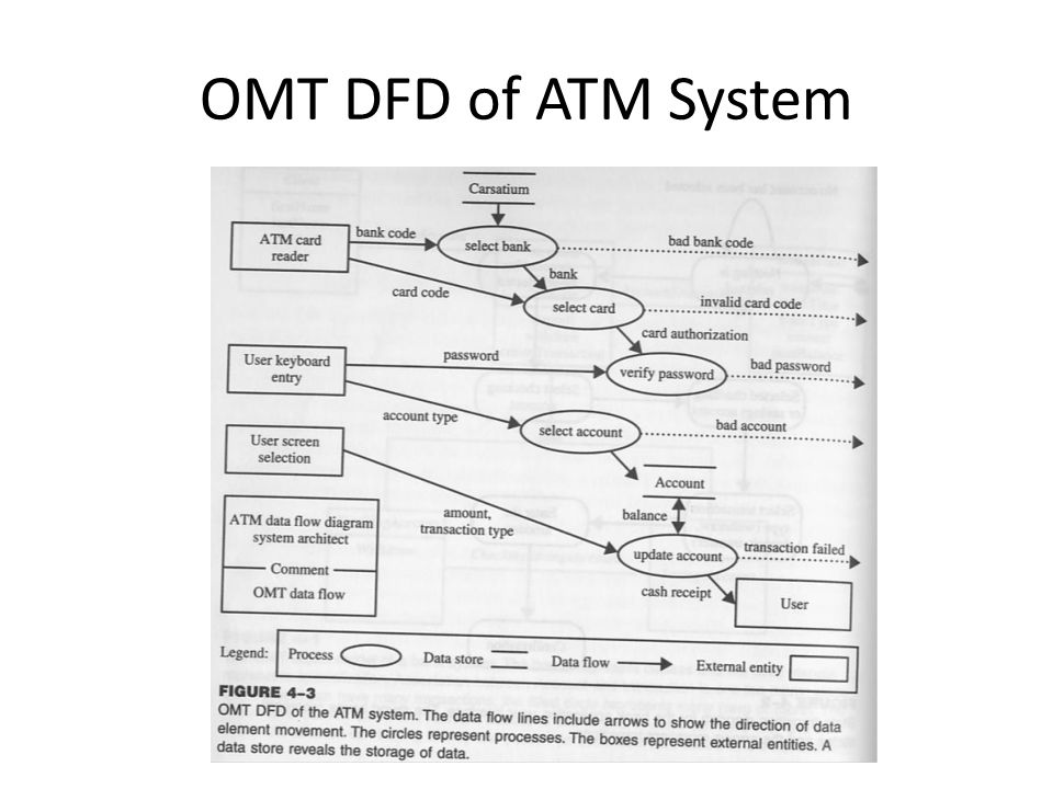 Omt data flow diagram of atm system diy wiring diagrams object oriented systems goals object oriented methodologies the rh slideplayer com ccuart Choice Image