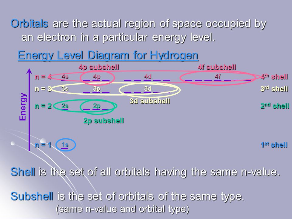 Electronic Structure Of The Atom Recall Electrons Are Organized In